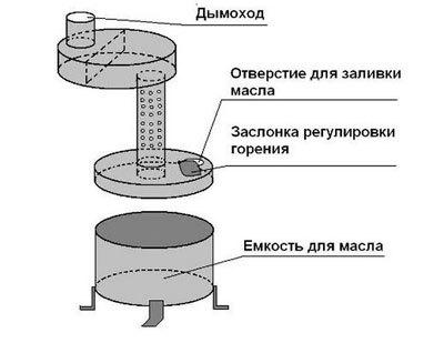 Буржуйка своими руками - эффективная печь: чертеж, схемы для изготовления