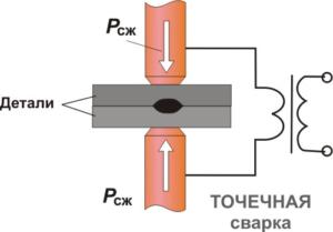 Контактная точечная сварка: особенности, принцип, технология процесса