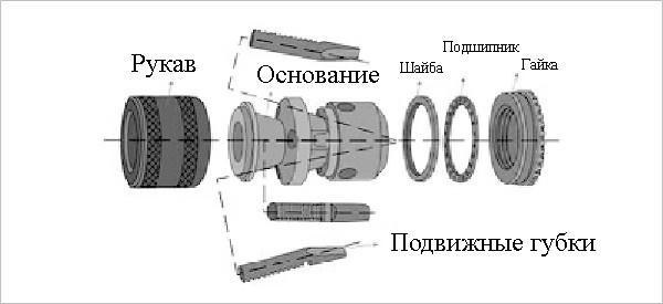 Сверлильные патроны: самозажимные, с конусом Морзе, быстрозажимные