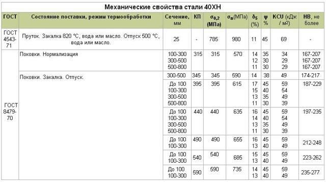Сталь 40ХН: характеристики, ГОСТ, расшифровка