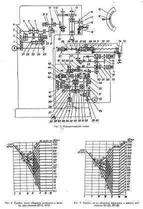 Вертикально-фрезерный станок 6Р13: технические характеристики, паспорт