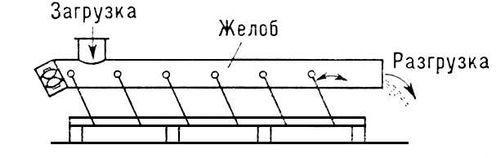 Винтовой конвейер: назначение, устройство, характеристики