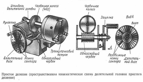 Делительные головки: универсальные и оптические