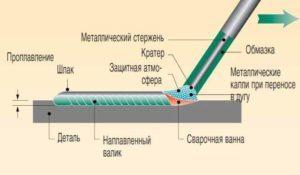 Полуавтоматическая сварка mig/mag: описание вида, оборудование