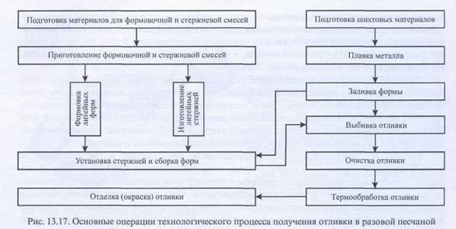 Специальное литье и краткая характеристика: методы, технологии