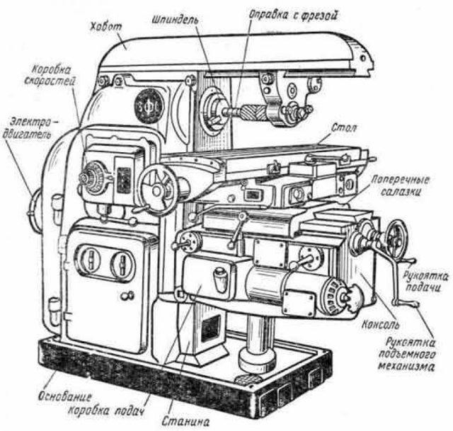 Горизонтально-фрезерные станки - устройство, описание, фото, видео