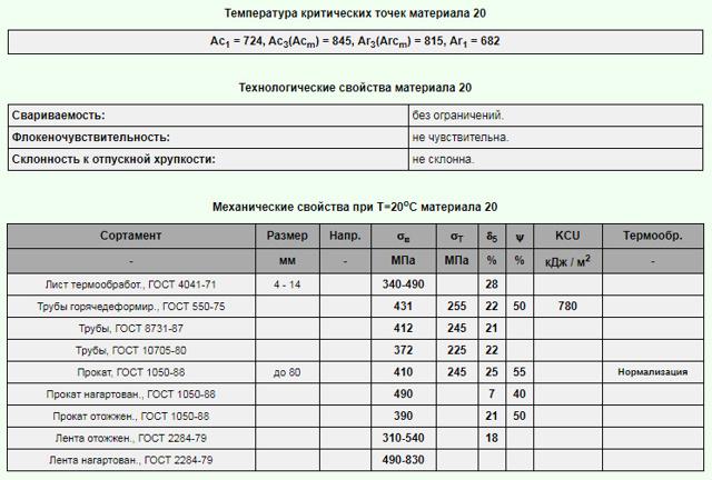 Сталь 20: характеристики, свойства, область применения