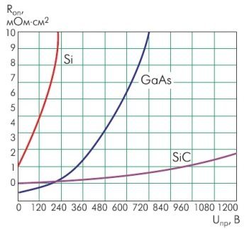 Карбид кремния: кристаллическая решектка, формула, применение