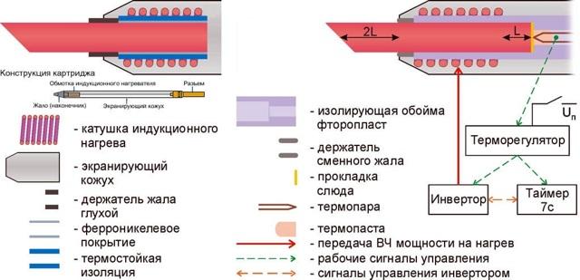 Как выбрать паяльник для пайки труб, микросхем, радиодеталей