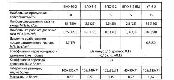Редуктор ацетиленовый БАО 5-5 для ацителенового баллона