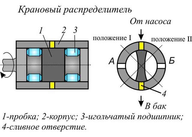 Гидравлический распределитель: устройство, принцип работы, типы