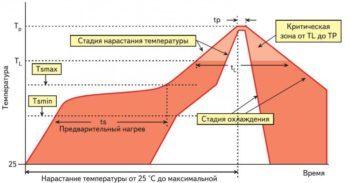 Паяльная станция с феном своими руками: инфрокрасная модель