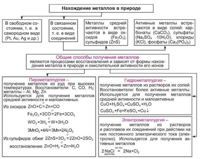 Пирометаллургия - процесс получения металлов,