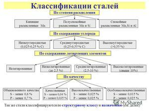 Классификация сталей: по назначению, составу, применению