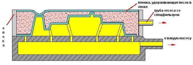 Литье в форму: изготовление, песчаные, оболочковые формы