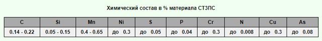 Сталь Ст3: марки, характеристики, химический состав