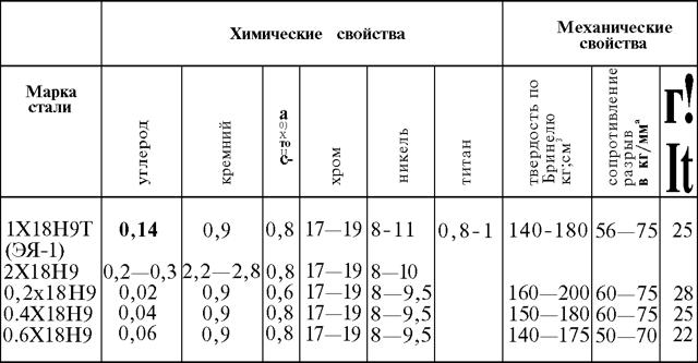 Нержавеющие стали: свойства, характеристики, состав, виды