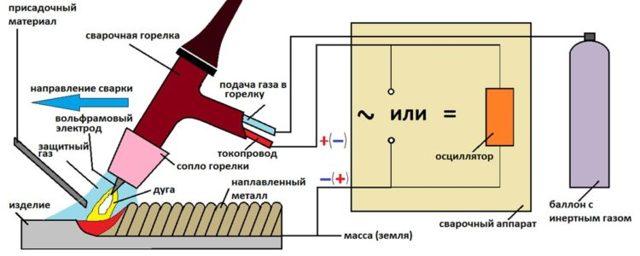 Сварка силумина аргоном в домашних условиях: технология