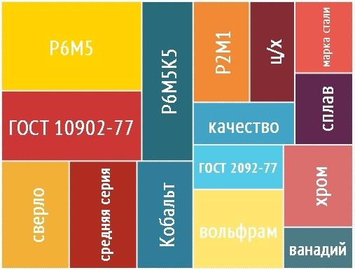 Марки стали: маркировка, расшифровка, обозначение, классификация