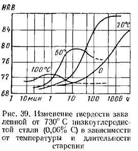 Искусственное старение металла: механическое и термическое