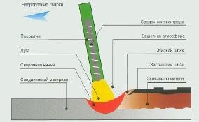 Электродуговая сварка металлов: технология, ГОСТ, процесс