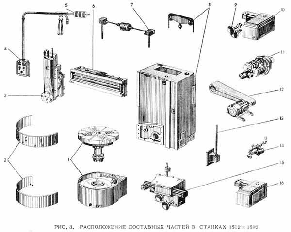 Токарно-карусельные станки: технические характеристики, модели