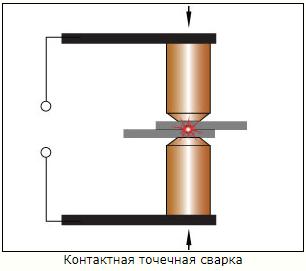 Сварка металла: ручная, дуговая, холодная, контактная, точечная
