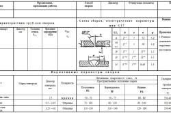 Карта технологического процесса сварки: оформление, назначение