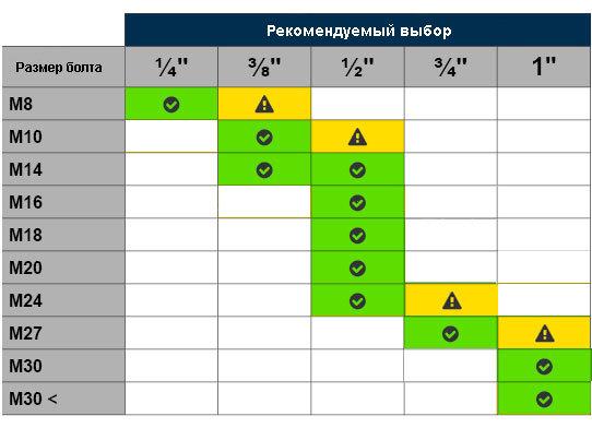 Выбираем ударный пневмогайковерт Устройство и характеристики