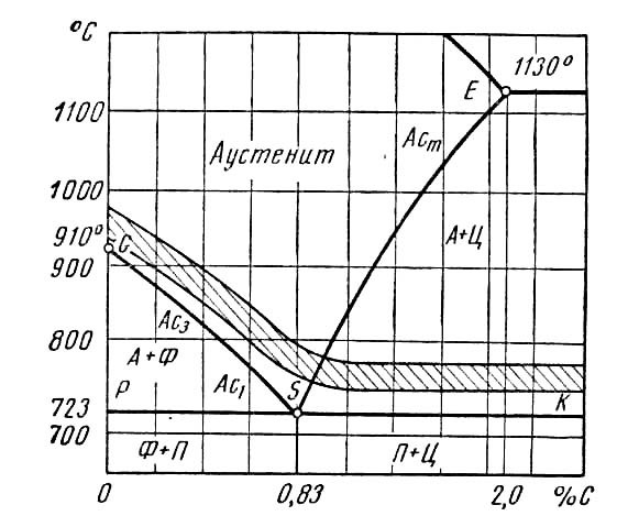 Отжиг стали: температура, режимы, виды