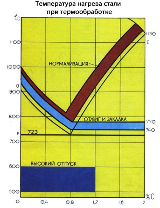 Нормализация стали 45: описание процесса, режимы, температура