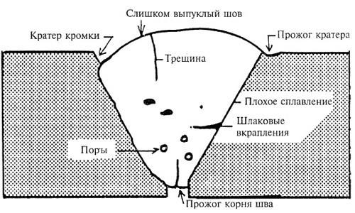 Дефекты литья: виды дефектов, устранение, заварка. ужимина