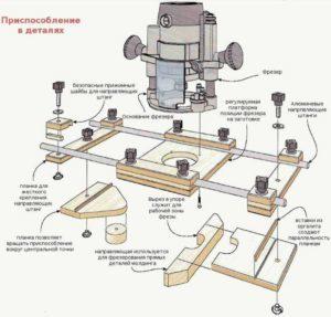 Копировально-фрезерный станок по дереву: видео, сборка своими руками